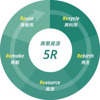 廃棄資源5R